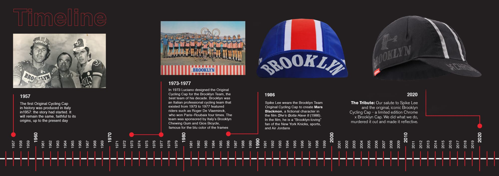 cycling cap timeline